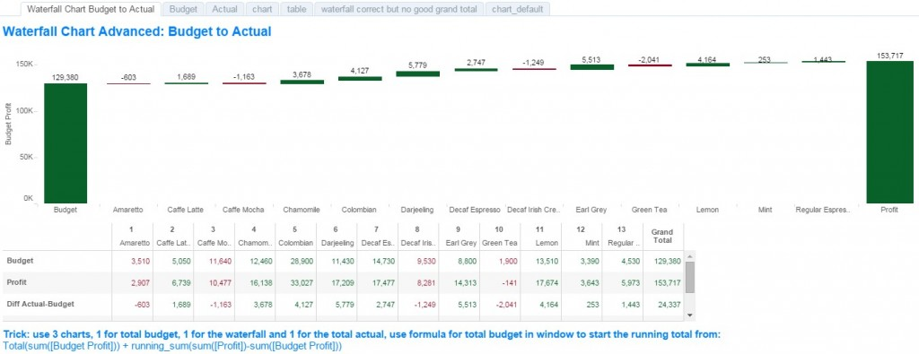 Tableau Waterfall Chart From Budget To Actual  Visualization Expert